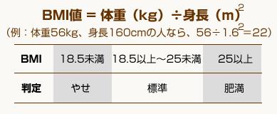 BMI=体重(kg)÷ 身長(m)2 (例:体重56kg、身長160cmの人なら、56÷(1.6×1.6)≒22)